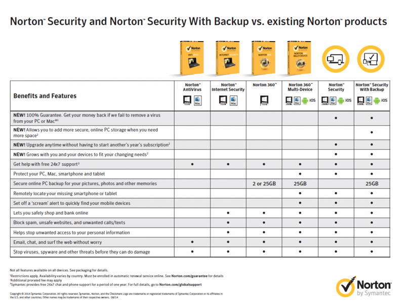 Norton Security Comparison